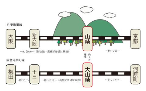 山崎駅路線図